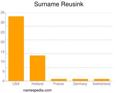 Surname Reusink