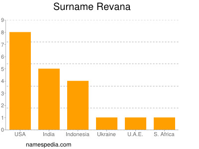 Surname Revana