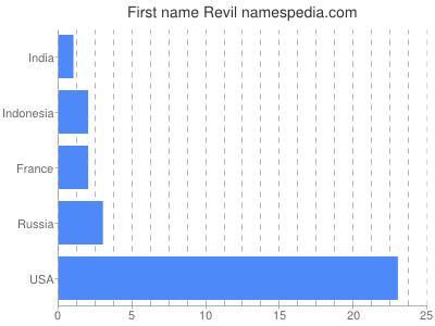 Given name Revil