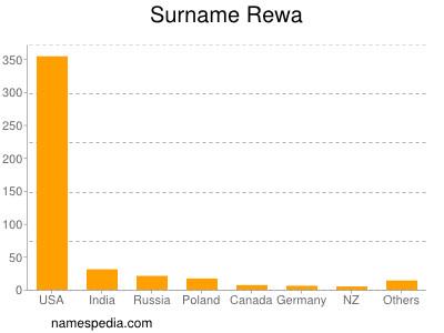 Surname Rewa