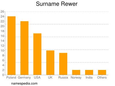 Surname Rewer