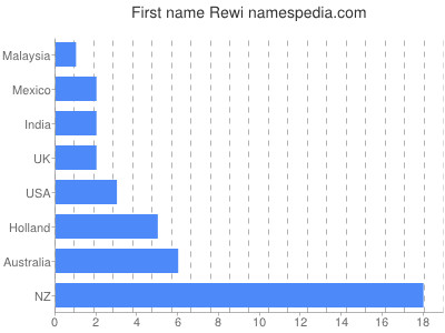 Given name Rewi