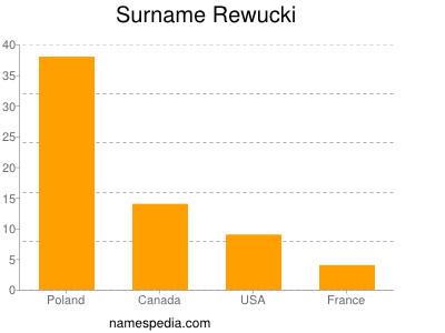 Surname Rewucki