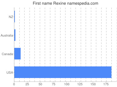 Given name Rexine