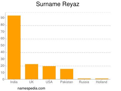 Surname Reyaz