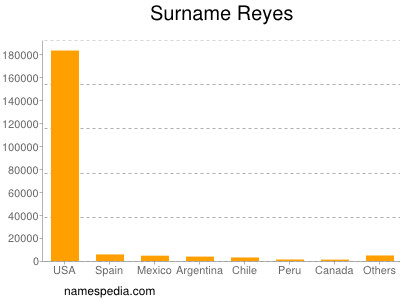 Surname Reyes
