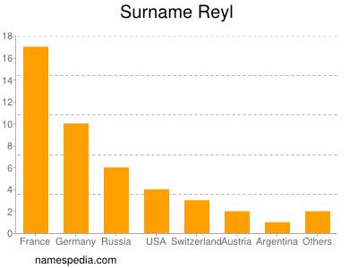 Surname Reyl