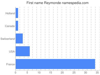 Given name Reymonde
