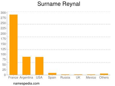 Surname Reynal