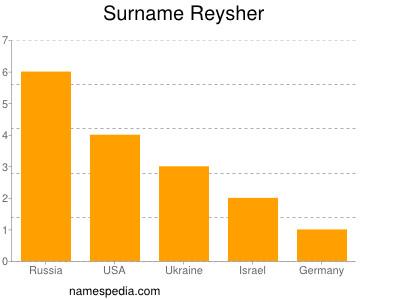 Surname Reysher