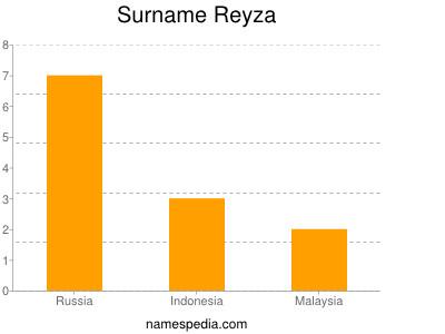 Surname Reyza
