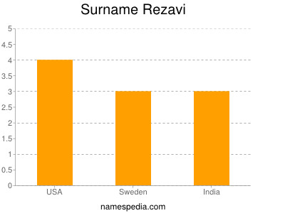 Surname Rezavi
