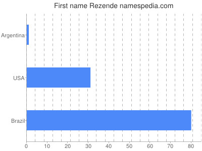 Vornamen Rezende
