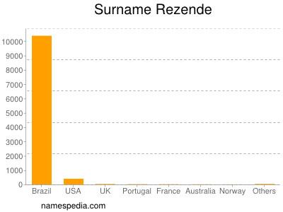 Familiennamen Rezende