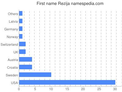 Vornamen Rezija