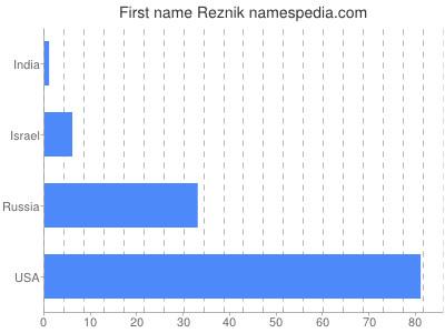 Vornamen Reznik