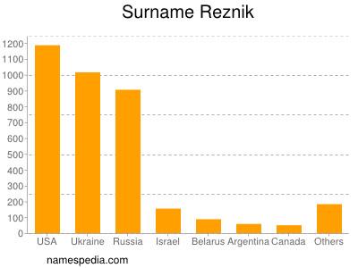 Familiennamen Reznik