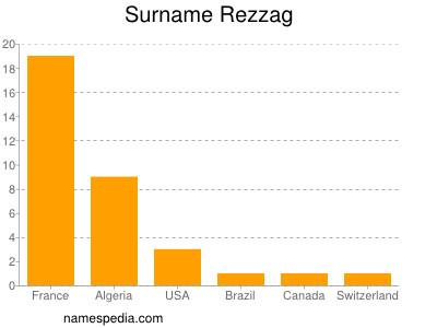 Surname Rezzag