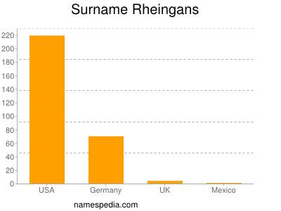 Surname Rheingans