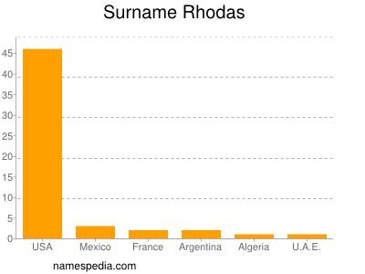 Surname Rhodas