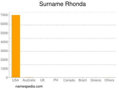 Surname Rhonda