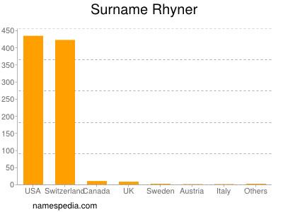 Surname Rhyner