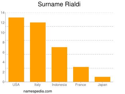 Surname Rialdi