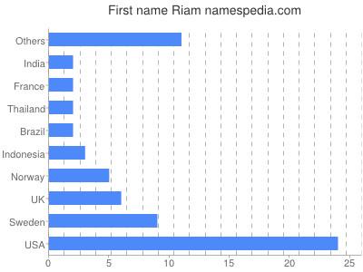prenom Riam