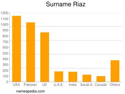 Surname Riaz