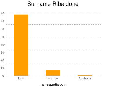 Surname Ribaldone