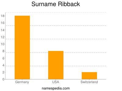 Surname Ribback