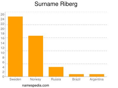 Surname Riberg