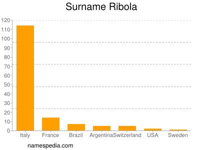 Surname Ribola