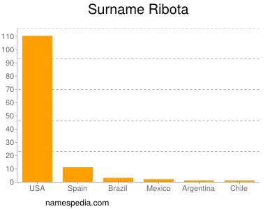 Surname Ribota