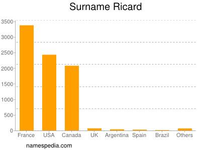 Surname Ricard