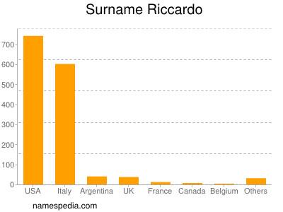 Surname Riccardo