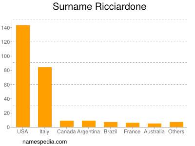 Surname Ricciardone