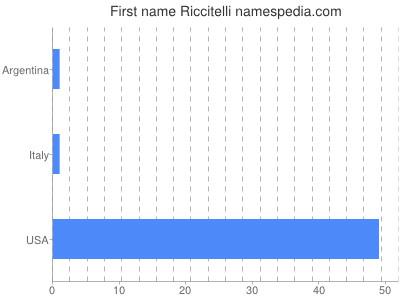 Given name Riccitelli