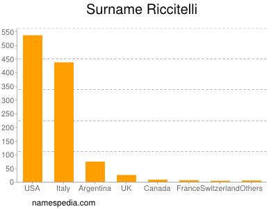 Surname Riccitelli