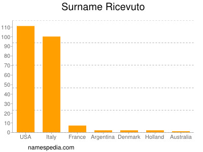 Surname Ricevuto