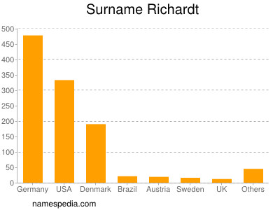 Surname Richardt