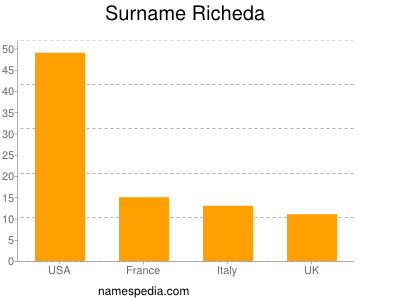 Surname Richeda