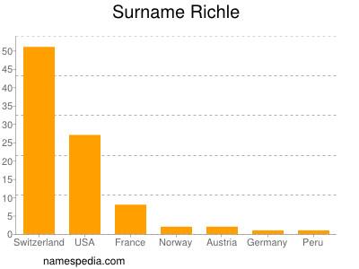 Surname Richle