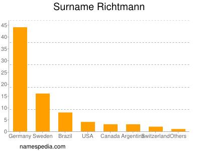 Surname Richtmann