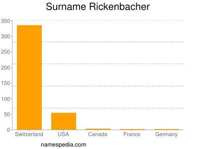 Surname Rickenbacher