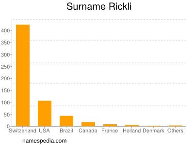 Familiennamen Rickli