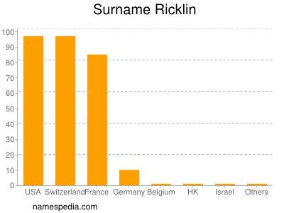 Surname Ricklin