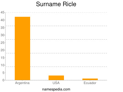 Surname Ricle