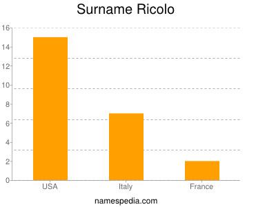 Surname Ricolo