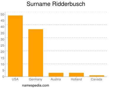 Surname Ridderbusch